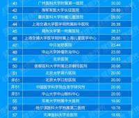 中国医院排行榜--专科汇总