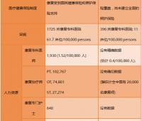 在脑卒中康复领域,中国与日本的差距有多大?