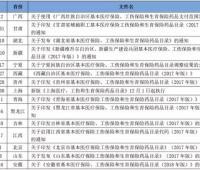 15省医保将增补 6个大品种最值得关注